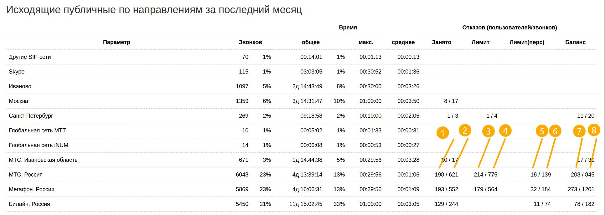 статистика сервиса talk37.ru